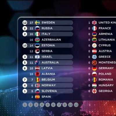 Suomen pisteet Eurovision Laulukilpailun 2015 finaalissa