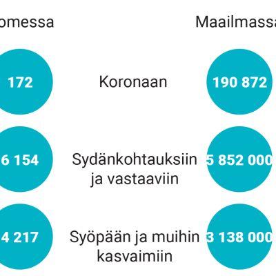 Koronakuolemat verrattuna muihin sairauksiin Suomessa ja maailmalla