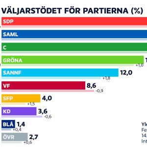 Partiernas stöd i Yles januarimätning: SDP 20,1%, Saml 17,3%, C 15,6%, Gröna 14,6%, Sannf 12%,  VF 8,6%, SFP 4%, KD 3,6%, Blå 1,4%, Övriga 2,7%.