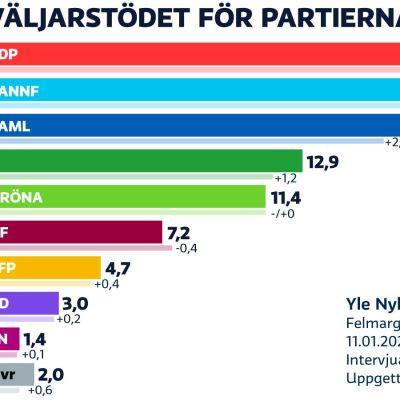 SDP etta i Yles partimätning med ett stöd på 20,3 procent.