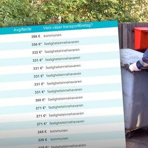 Lista med priser för avfallshantering över en bild av en man som tömmer ett sopkärl.