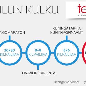 Tangomarkkinat 2015 -laulukilpailun eteneminen