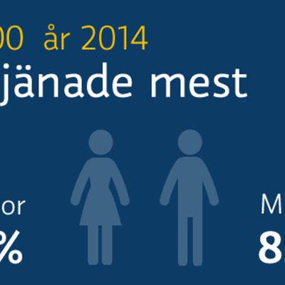 Grafik över höginkomsttagare