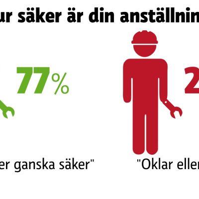 20 procent är osäker på sin anställning.