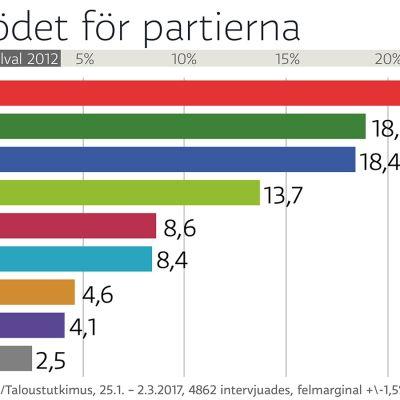 väljarstödet för partierna inför kommunalvalet 2017