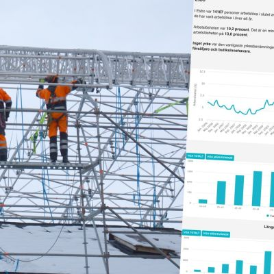 Diagram över hur arbetslösheten har förändrats i Esbo