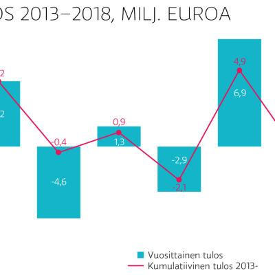 Ylen tulos 2013-2018, miljoona euroa, graafi