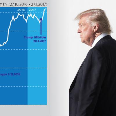 Graf över ett växande Dow Jones-index och ett fotografi av Donald Trump.