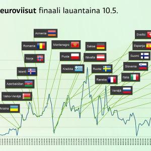 Twitter-analyysia Euroviisujen finaalista