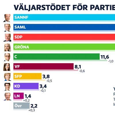 Väljarstödet i Taloustutkimus partimätning 12.8.-3.9.2019