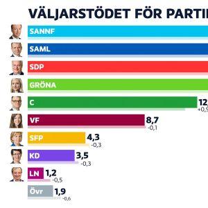Väljarstödet för Finlands största politiska partier.