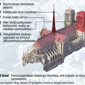 Grafiikka Notre Damen tulipalon etenemisestä.