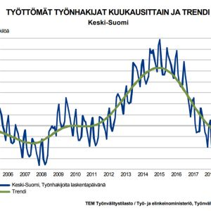 Työttömyyden trendin kuvaaja.