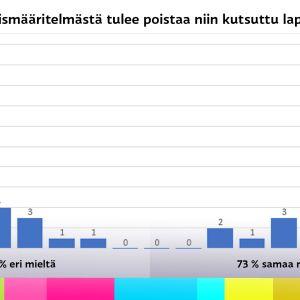 Diagrammi saamelaiskäräjävaalien ehdokkaiden vaalikonevastauksista väittämään, jonka mukaan saamelaismääritelmästä tulee poistaa niin kutsuttu lappalaispykälä