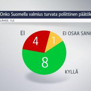 Ylen kansanedustajakyselyn tulokset Savo-Karjalassa.
