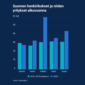 Suomen henkirikokset ja niiden yritykset alkuvuonna
