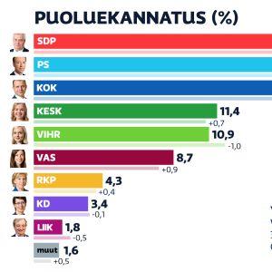 Puoluekannatus kesäkuussa 2020.