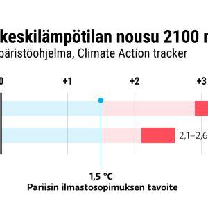 Grafiikka maapallon keskilämpötilan noususta vuoteen 2100 mennessä. YK:n ympäristöohjelman arvioimana. Nykytoimilla keskilämpötilan arvioidaan nousevan 2,9–3,5 astetta.