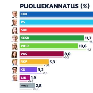 Huhtikuun 2021 puoluekannatusmittaus. Kokoomus on noussut Perussuomalaisten ohi suurimmaksi puolueeksi, SDP on kolmantena.