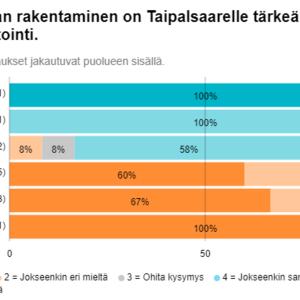 Grafiikka ehdokkaiden vastausten jakautumisesta Kutilan kanavaa koskevassa väitteessä puolueittain.