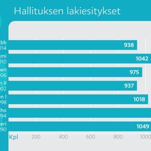 Pylväsgrafiikka hallituksen lakiesityksistä 1987-2014.