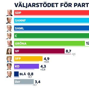 Partimätningsresultat april 2019