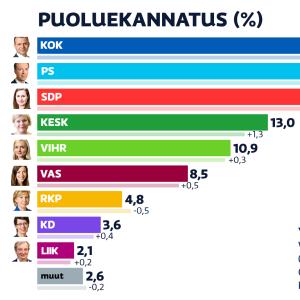 Toukokuun 2021 puoluekannatusmittaus. Kokoomus on suurin puolue, Perussuomalaiset ja SDP takana.