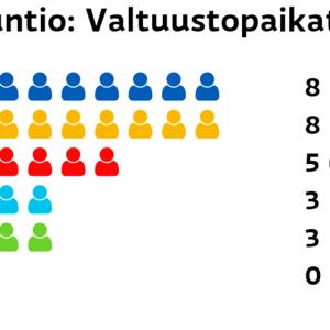Siuntio: Valtuustopaikat Kokoomus: 8 paikkaa RKP: 8 paikkaa SDP: 5 paikkaa Perussuomalaiset: 3 paikkaa Vihreät: 3 paikkaa Vasemmistoliitto: 0 paikkaa