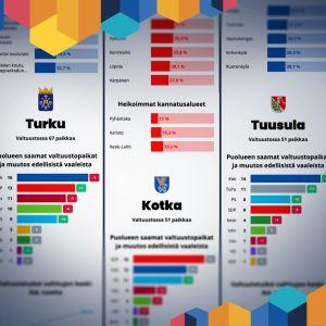 kuntavaalien datajuttu