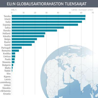 Grafiikka Eu:n globalisaatiorahaston tuensaajista.