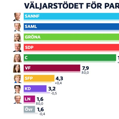 Grafik med staplar över stödet med Sannfinländarna som den längsta stapeln på 23,0 procent