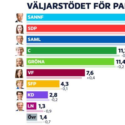 Graf som visar partiernas popularitet.