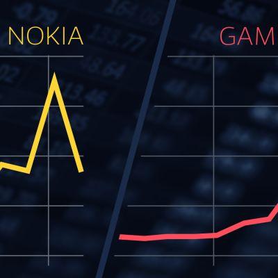 Pääkuvassa Nokian ja GameStopin pörssikehitys viimepäivinä.