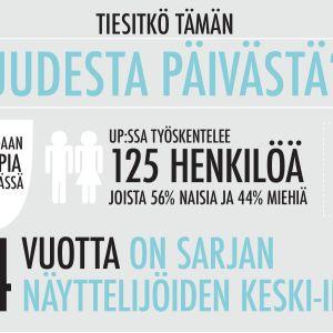 Uuden Päivän infografiikkaa