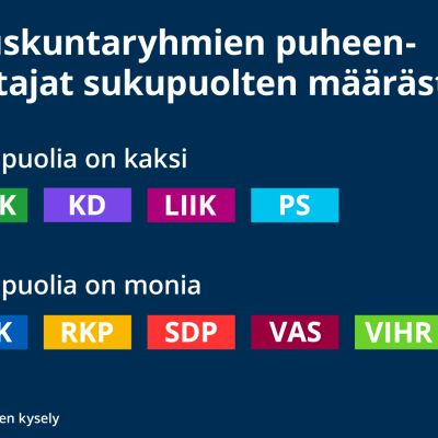 Eduskuntaryhmien puheenjohtajat sukupuolten määrästä -kysely. Sukupuolia on kaksi: KESK, KD, LIIK, PS. Sukupuolia on monia: KOK, RKP, SDP, VAS, VIHR.