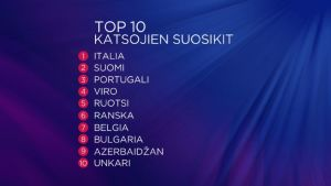 Euroviisujen esikatselumaratonin 6.5.2017, katsojien suosikit, top10.