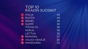 Euroviisujen esikatselumaratonin 6.5.2017, TV-raadin suosikit, top10.