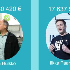 Juha Hulkko och Ilkka Pannanen toppar inkomstlistan 2015.