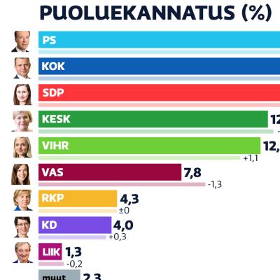 Maaliskuun 2021 puoluekannatus. Kolmen kärki on Perussuomalaiset, Kokoomus ja SDP.