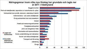 Näringsgrenar inom vilka företag avslutades och grundades år 2011 i Västnyland. Tabellen baserar sig på uppgifter från Statistikcentralen.