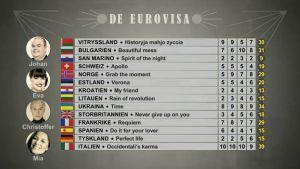 Poängen i del 3 av De Eurovisa 2017.