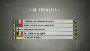 Topp fem poängen i De Eurovisa 2017.