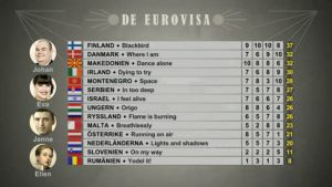 Poängen i avsnitt två av De Eurovisa 2017.