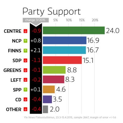 Party support graphic