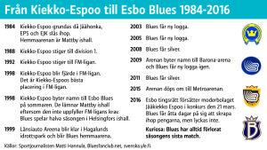 Bluesgrafik