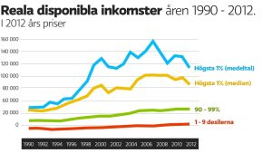 Reala disponibla inkomster i Finland 1990 - 2012