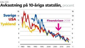 Avkastning på 10-åriga statslån 1980 - 2015