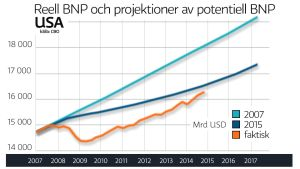 Reel och potentiell BNP i USA
