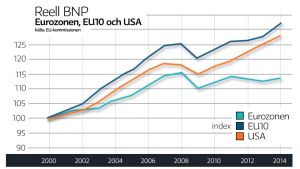 Reell BNP i EZ, EU10 och USA