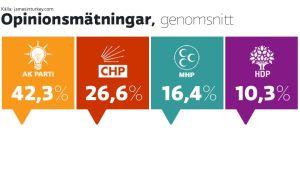 Genomsnitt av nya opinionsmätningar i Turkiet